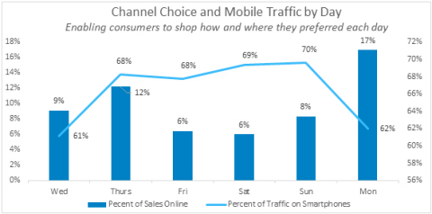 Channel choice and mobile traffic over Thanksgiving through Cyber Monday 2017, by Blueport Commerce (Photo: Business Wire)