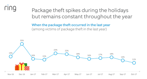 According to Ring's 2017 Package Theft Study, package thefts spike during the holiday season, but remain constant throughout the year. (Graphic: Business Wire)