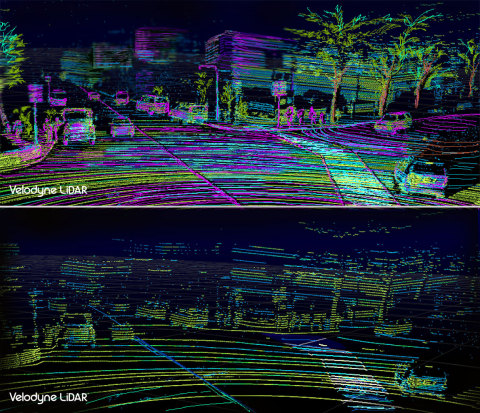Comparison of the VLS-128 point cloud (top) to the HDL-64 point cloud (bottom) highlights how Velodyne's new flagship model delivers 10 times higher resolving power than the HDL-64, allowing it to see objects more clearly and from greater distances. (Photo: Business Wire)