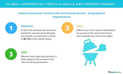 Technavio has published a new market research report on the global commercial tortilla grills and presses market from 2017-2021. (Graphic: Business Wire)