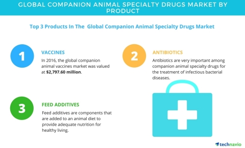 Technavio has published a new market research report on the global companion animal specialty drugs market from 2017-2021. (Graphic: Business Wire)