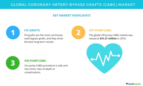 Technavio has published a new market research report on the global coronary artery bypass grafts market from 2017-2021. (Graphic: Business Wire)