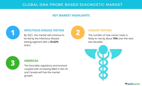 Technavio has published a new market research report on the global DNA probe-based diagnostic market from 2017-2021. (Graphic: Business Wire)