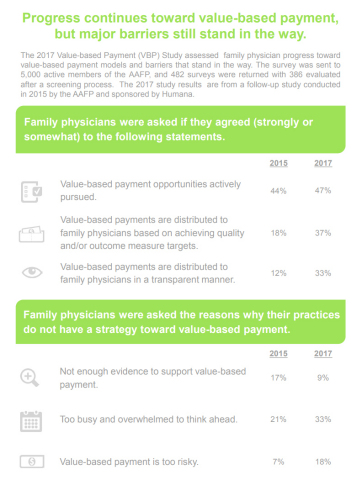 AAFP Humana Value-based Payment Study Infographic