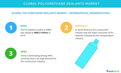 Technavio has published a new market research report on the global polyurethane sealants market from 2017-2021.