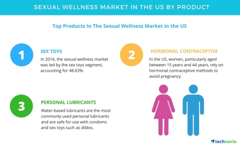 Technavio has published a new market research report on the sexual wellness market in the US from 2017-2021. (Graphic: Business Wire)
