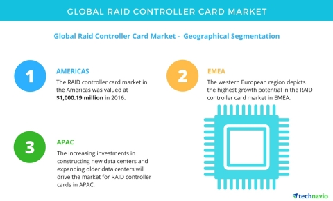 Technavio has published a new market research report on the global RAID controller card market from 2017-2021. (Graphic: Business Wire)