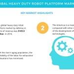 Rise in Labor Costs to Boost the Heavy Duty Robot Platform Market | Technavio