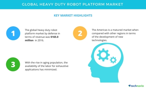 Technavio has published a new market research report on the global heavy duty robot platform market from 2017-2021. (Graphic: Business Wire)