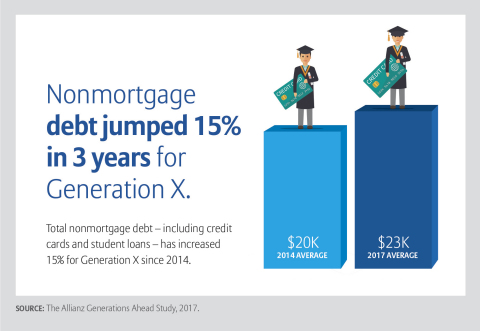 Allianz Life Generations Ahead Study reveals the increasingly worrisome financial profile and questionable retirement readiness of Gen X (Graphic: Allianz Life)