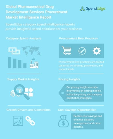 Global Pharmaceutical Drug Development Services Procurement Market Intelligence Report (Graphic: Business Wire)