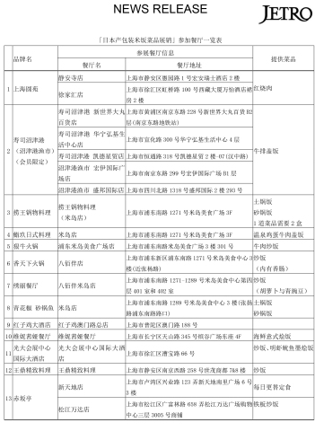 「日本产包装米饭菜品展销」参加餐厅一览表 (图示:美国商业资讯)