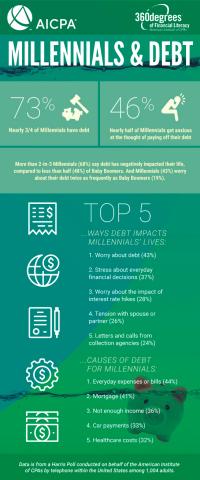 Millennials & Debt Infographic (Graphic: Business Wire)