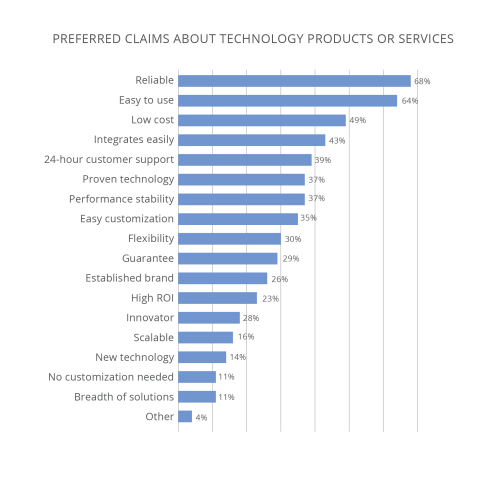LAVIDGE highlights preferred claims about technology products or services in the U.S. Technology Marketing Report. (Graphic: Business Wire)