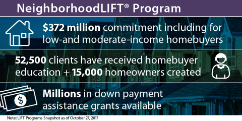 Since February 2012, LIFT programs have helped create more than 15,000 homeowners in 55 communities. (Graphic: Business Wire)