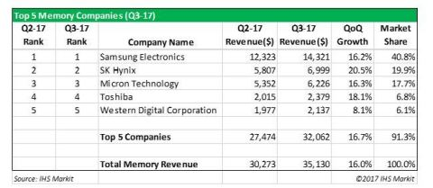 Top Five Memory Companies, Q3 2017 Source: IHS Markit (Photo: Business Wire)
