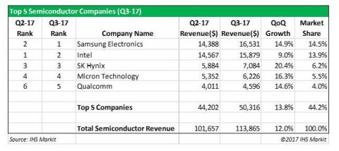 Top Five Semiconductor Companies, Q3 2017 Source: IHS Markit (Photo: Business Wire)