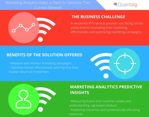 Marketing Analytics Helps a Renowned IPTV Service Provider Optimize their Current Network (Graphic: ...