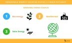 4 Renewable Energy Sources Paving a Green Pathway for Commercial Sustainability (Graphic: Business Wire)