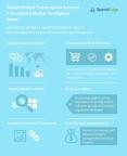 Global Medical Transcription Services Procurement Market Intelligence Report (Graphic: Business Wire)