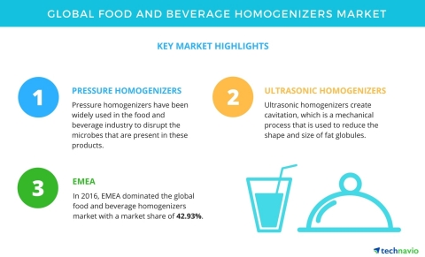 Technavio has published a new market research report on the global food and beverage homogenizers ma ...
