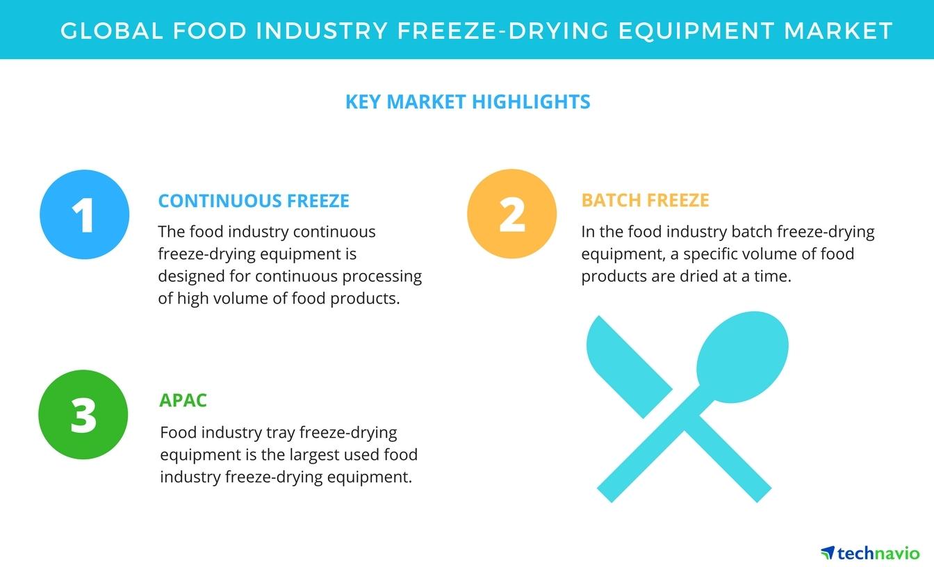 Food Industry Freeze-drying Equipment Market - High Demand