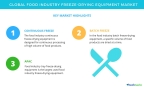 Technavio has published a new market research report on the global food industry freeze-drying equipment market from 2017-2021. (Graphic: Business Wire)