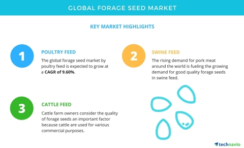 Technavio has published a new market research report on the global forage seed market from 2017-2021 ...