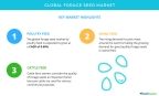 Technavio has published a new market research report on the global forage seed market from 2017-2021. (Graphic: Business Wire)
