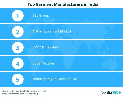 BizVibe : Announces Their List of the Top 10 Leading Garment