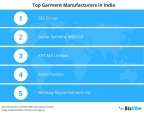 BizVibe Announces Their List of the Top 10 Leading Garment Manufacturers in India (Graphic: Business Wire)