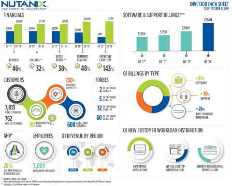 Nutanix Q1 FY18 Highlights (Graphic: Business Wire)