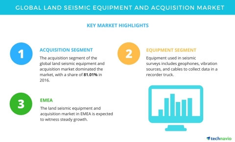 Technavio has published a new market research report on the global land seismic equipment and acquis ...