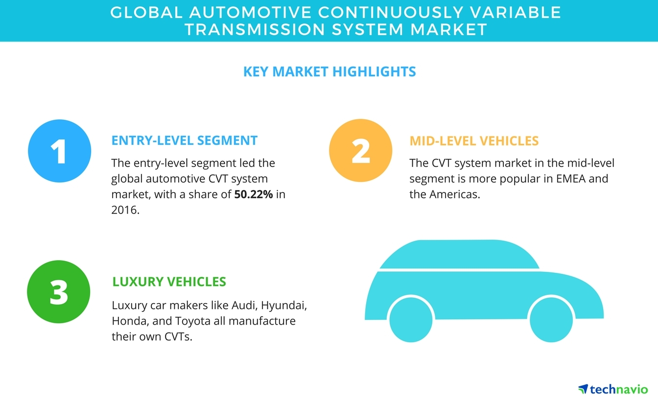 Global Automotive Continuously Variable Transmission System Market