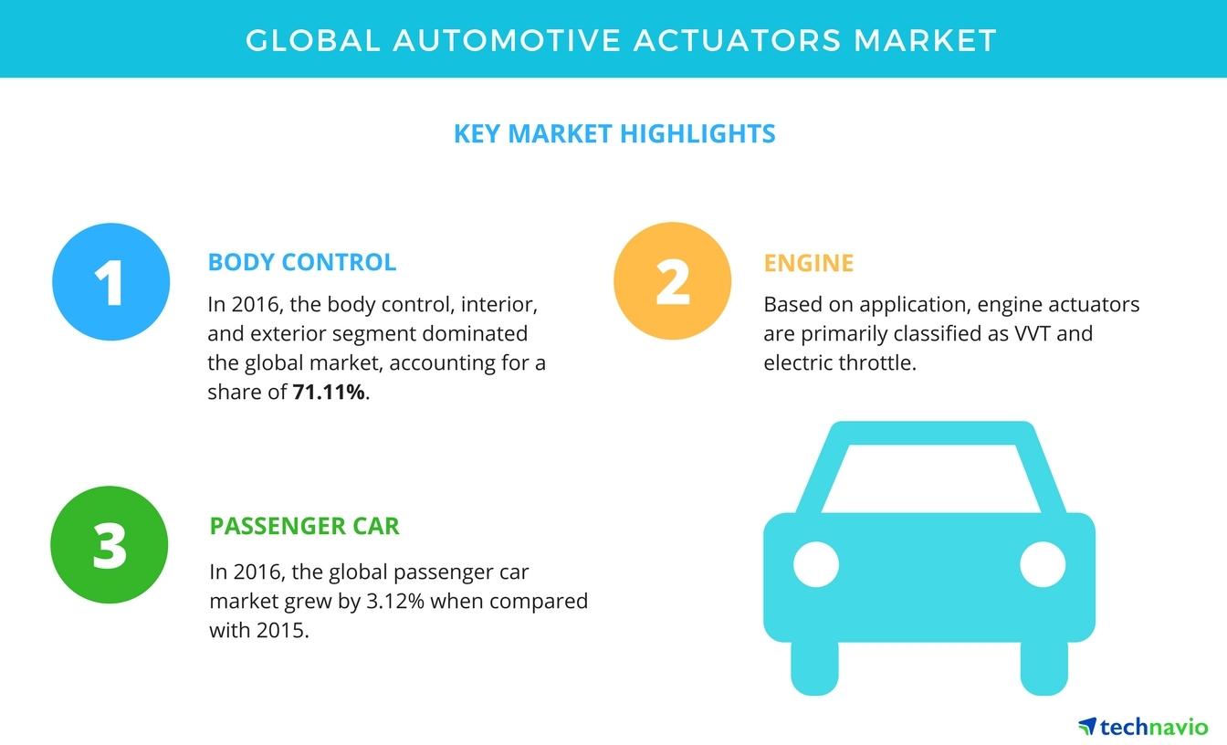 Top Segments of the Global Automotive Actuators Market   Technavio ...