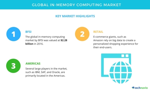 Technavio has published a new market research report on the global in-memory computing market from 2 ...