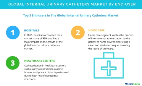 Technavio has published a new market research report on the global internal urinary catheters market ...