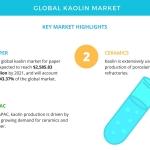 Global Kaolin Market – Strong Demand from APAC | Technavio