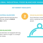 Top Insights on the Global Industrial Food Blanchers Market | Technavio