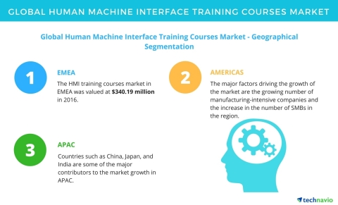 Technavio has published a new market research report on the global human machine interface training ...