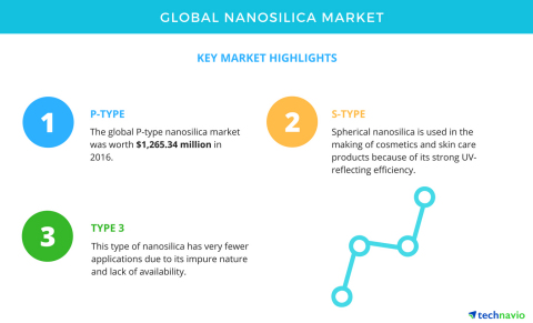 Technavio has published a new market research report on the global nanosilica market from 2017-2021. (Graphic: Business Wire)