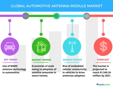 Technavio has published a new market research report on the global automotive antenna module market from 2017-2021. (Graphic: Business Wire)
