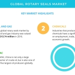 Global Rotary Seals Market Growth – APAC Exhibits Strong Growth Potential | Technavio