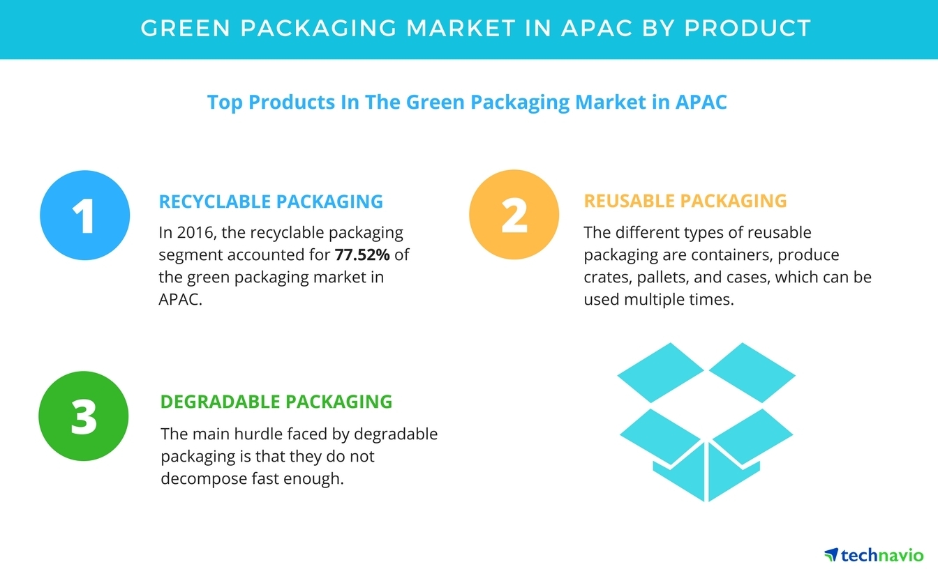 green marketing in china This article analyses the green marketing process and practices prevalent in the food industry of india green marketing, along with greening the product and the firm by converting the 4ps (price, product, promotion and.
