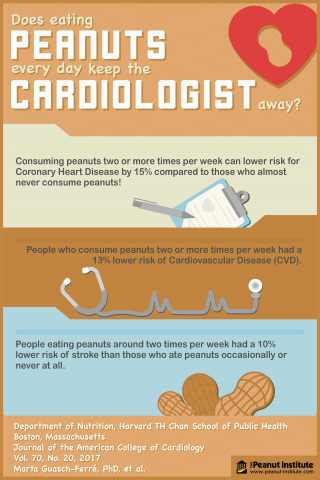 Move Over Apples, Does Eating Peanuts Every Day Keep the Cardiologist Away? (Graphic: Business Wire)