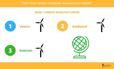 Top Five Wind Turbine Manufacturers Contributing Towards Sustainable Development. (Photo: Business Wire)