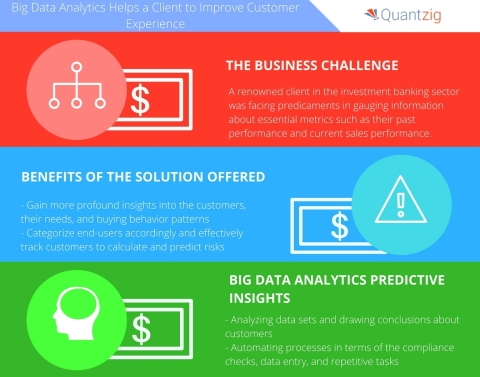Big Data Analytics Helps an Investment Banking Firm Improve Customer Experience. (Business Wire: Graphic)