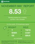 TD Ameritrade November 2017 Investor Movement Index (Graphic: TD Ameritrade)