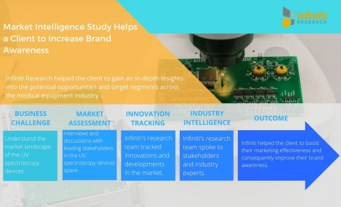Market Intelligence Study Helps a UV Spectroscopy Devices Manufacturer Increase Brand Awareness. (Graphic: Business Wire)