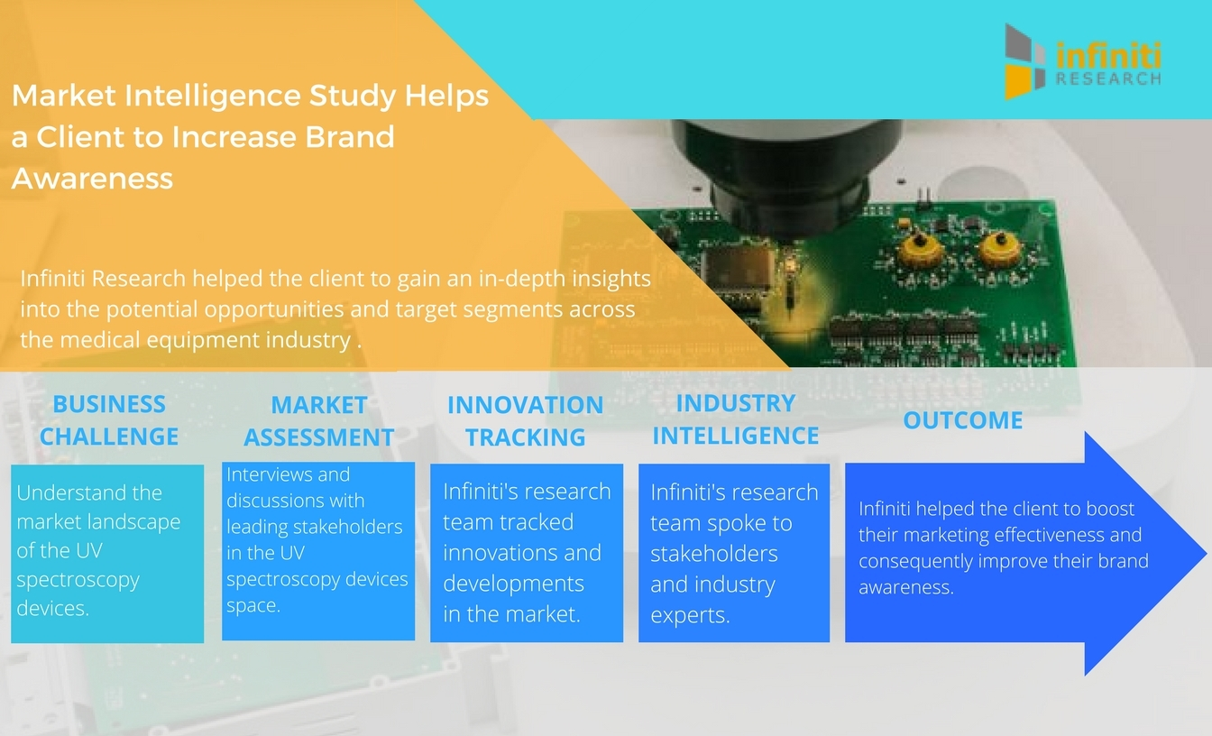 market intelligence Counterpoint market intelligence provides detailed research reports on aerospace and defence markets these standard reports are based on: industry discussions and.